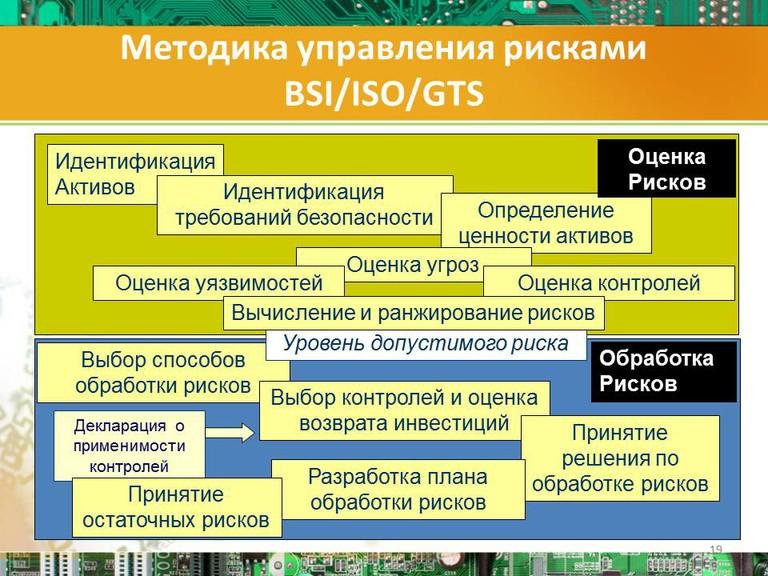 Методика управления рисками?BSI/ISO/GTS