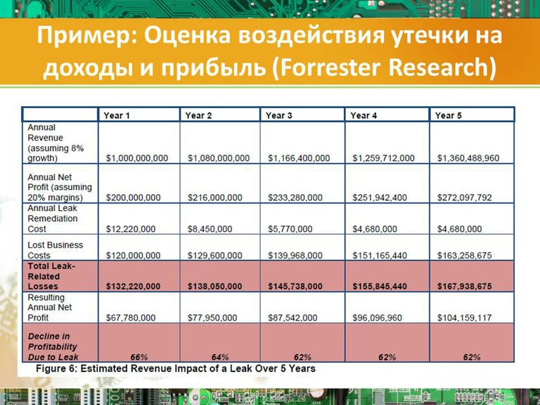 Пример: Оценка воздействия утечки на доходы и прибыль (Forrester Research)