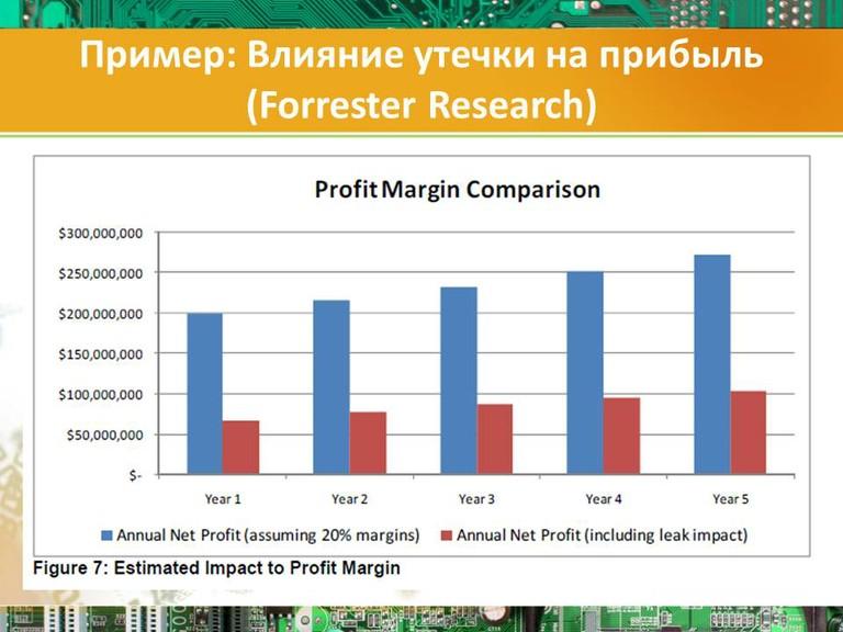 Пример: Влияние утечки на прибыль (Forrester Research)