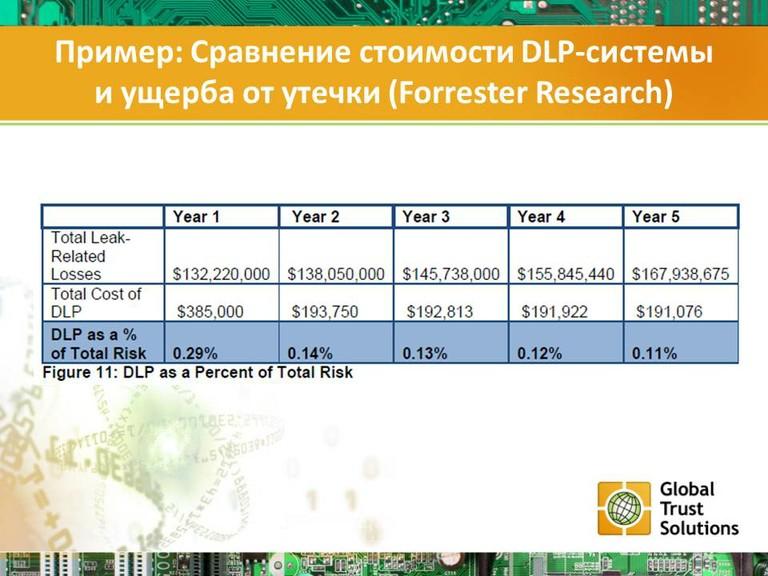 Пример: Сравнение стоимости DLP-системы и ущерба от утечки (Forrester Research)