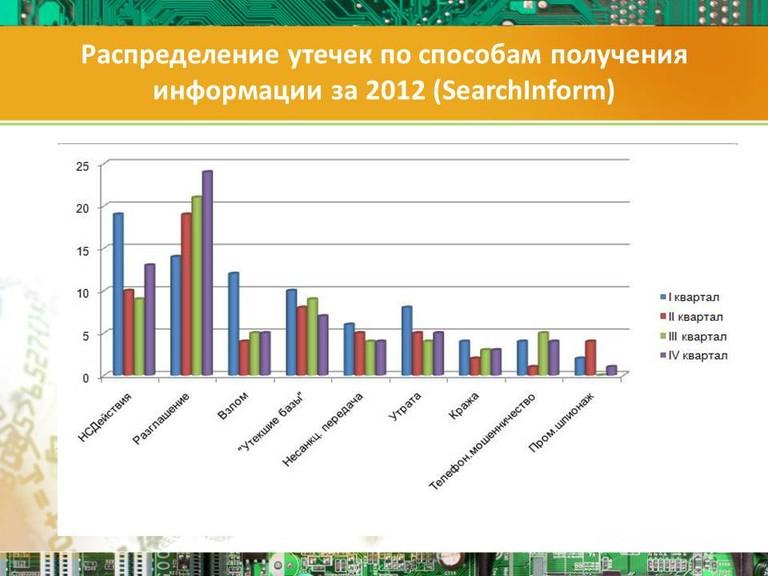 Распределение утечек по источникам за 2012 (263 инцидента по данным SearchInform)