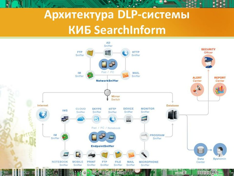 Архитектура DLP-системы ?КИБ SearchInform