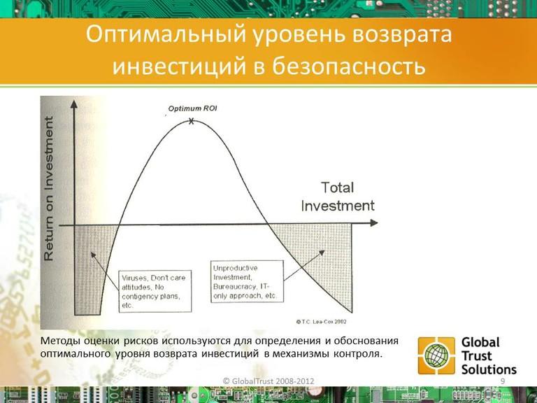 Оптимальный уровень возврата инвестиций в безопасность