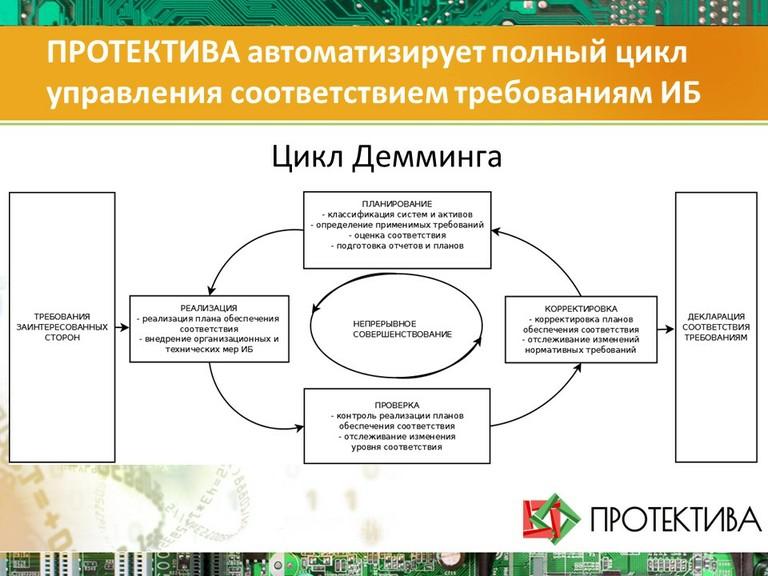 ПРОТЕКТИВА автоматизирует полный цикл управления соответствием требованиям ИБ