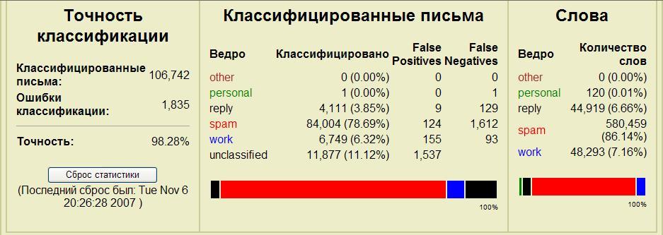 Отчет PopFile о фильтрации спама