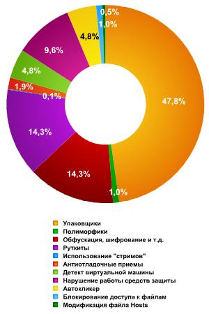 Рис.7. Примерное распределение технологий самозащиты