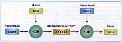 Алгоритм анализа зашифрованных данных