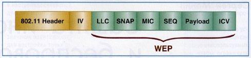 Структура пакета 802.11x при использовании TKIP-PPK, MIC и шифрации по WEP