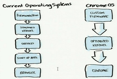 Chrome OS является утрированной и доведённой до предела идеей web-based ОС и тонких клиентов