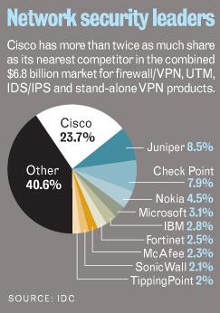 Рынок сетевой безопасности 2009