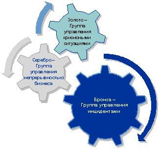 Структура управления инцидентами