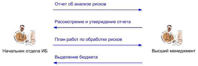 Рис. 3. Принятие решения по результатам анализа рисков