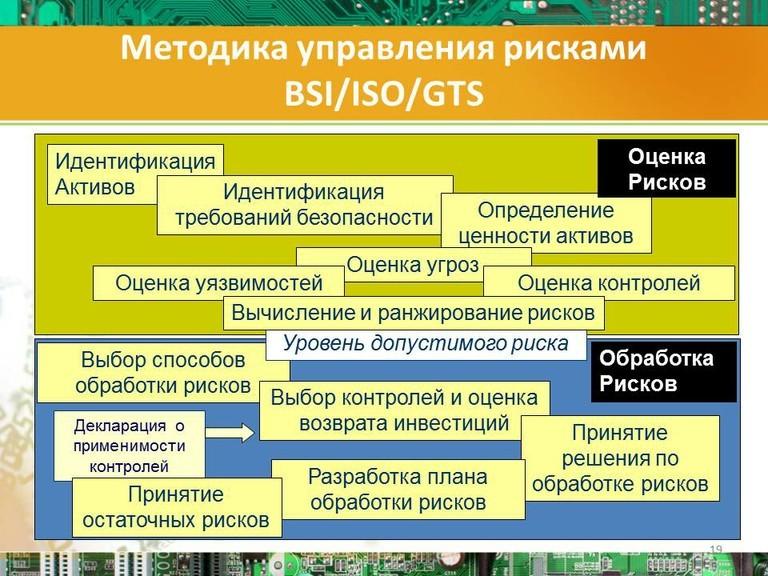 Методика управления рисками BSI-ISO-GTS