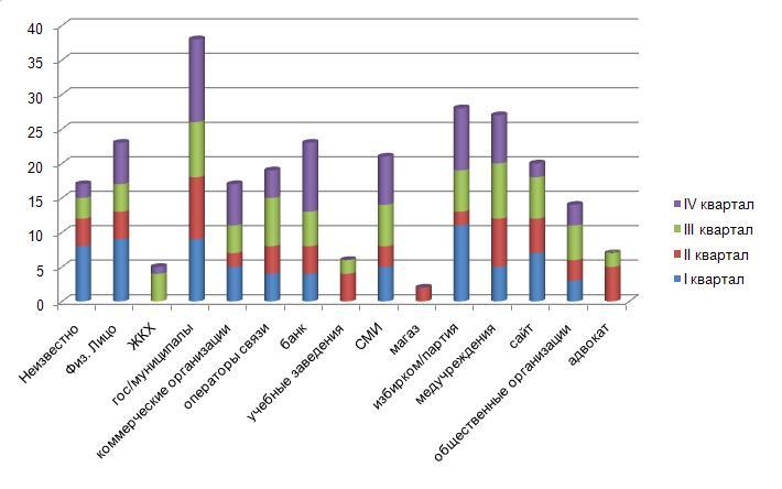 Распределение утечек по источникам за 2012