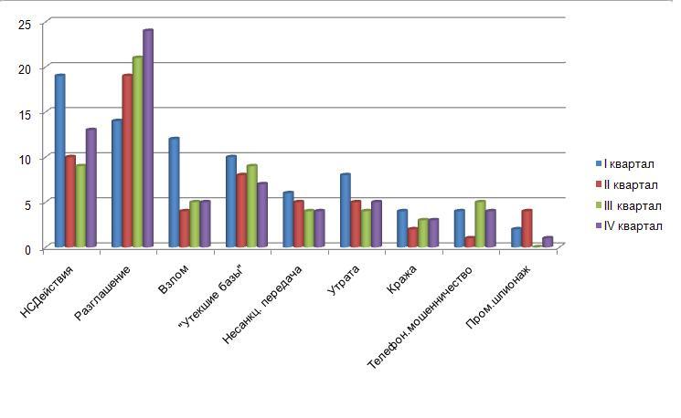 Распределение утечек по способам получения информации за 2012