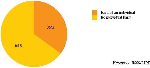 Диаграмма 4. Последствия саботажа для коллег диверсанта
