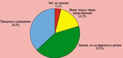 сотрудники российских компаний неплохо осведомлены об основных положениях закона