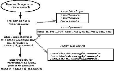 Рисунок 4 Последовательность обработки запроса пользователя на вход в систему по коммутируемой линии