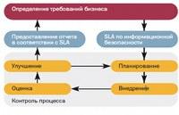 Статья: BS ISO/IEC 27001:2005 + BS ISO/IEC 20000-1:2005 практика картографирования стандартов