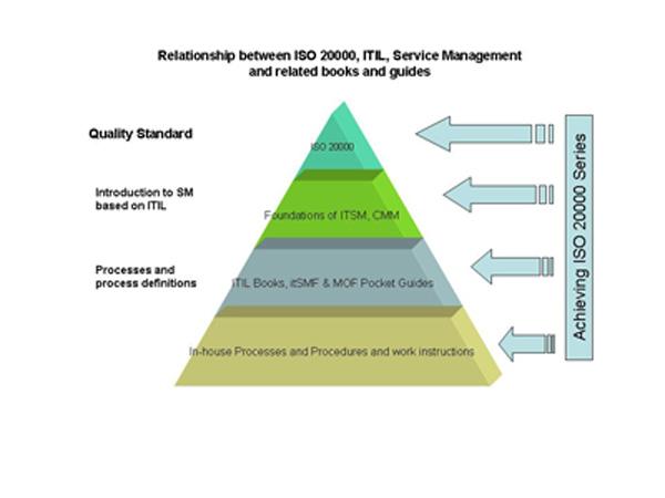 Взаимосвязь ITIL и ISO 20000