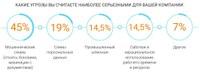 75% опрошенных «СёрчИнформ» ИБ-специалистов считают, что их компания защищена недостаточно